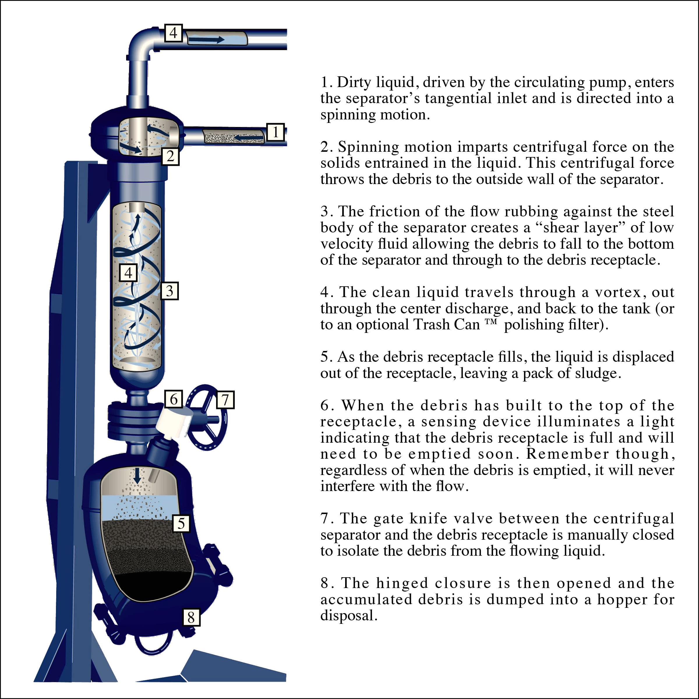 SBS Sludgebuster Filtering Process