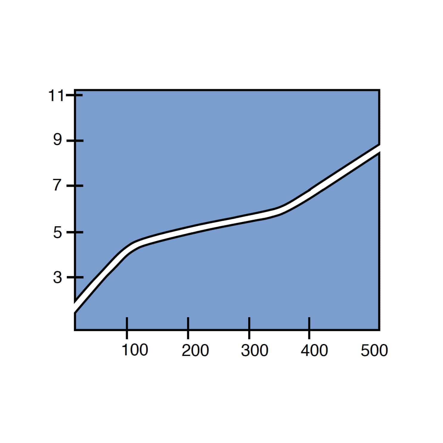 Sludgebuster Costing Graph